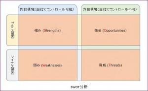事業戦略作成に役立つ有名なSWOT分析の基礎を徹底分析