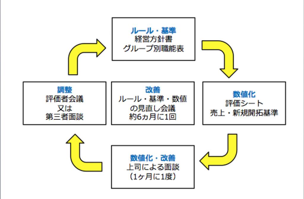 評価制度のサイクル